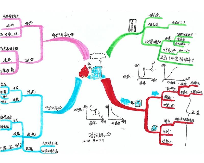 知识点整理脑图