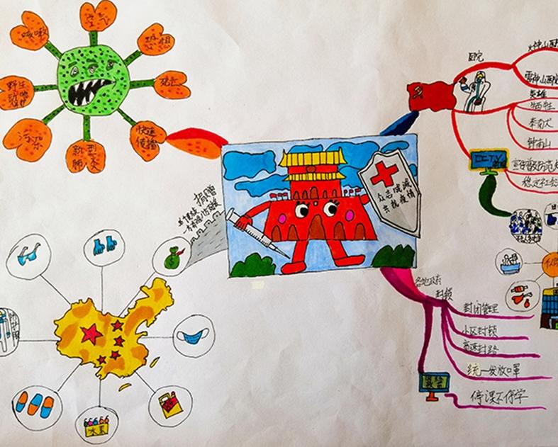 抗疫公益活动思维脑图